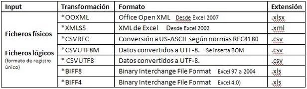 Diversos procesos de conversión ooxml, xmlss, csvrfc, csvutf8, csvutf8m y biff8 para obtener distintas hojas de cálculo con extensión: .xlsx, .xls, .xml, .csv